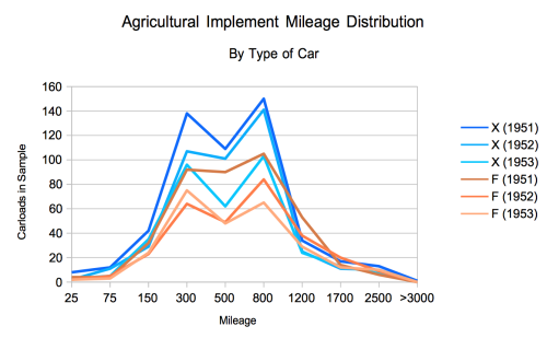 Implement Mielage Distribution