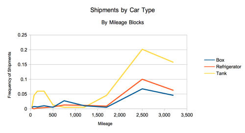 Shipments by Mileage Block