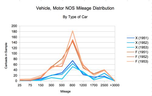 Tractor Mileage Distribution
